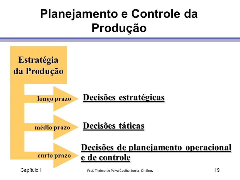 Capítulo 1 Prof. Thalmo de Paiva Coelho Junior, Dr. Eng.19 Planejamento e Controle da Produção longo prazo Estratégia da Produção Decisões estratégica