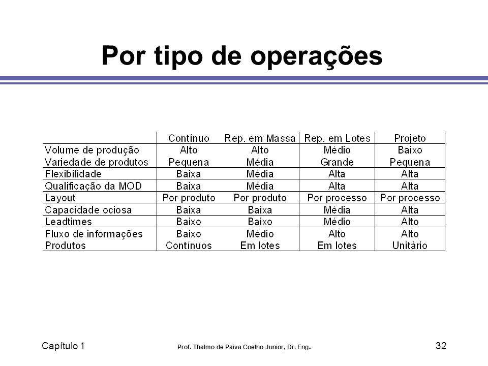 Capítulo 1 Prof. Thalmo de Paiva Coelho Junior, Dr. Eng.32 Por tipo de operações