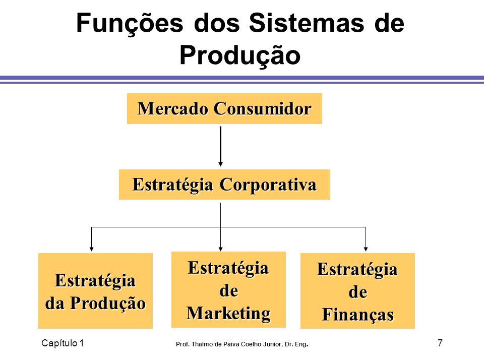 Capítulo 1 Prof. Thalmo de Paiva Coelho Junior, Dr. Eng.7 Funções dos Sistemas de Produção Mercado Consumidor Estratégia de Marketing Estratégia da Pr