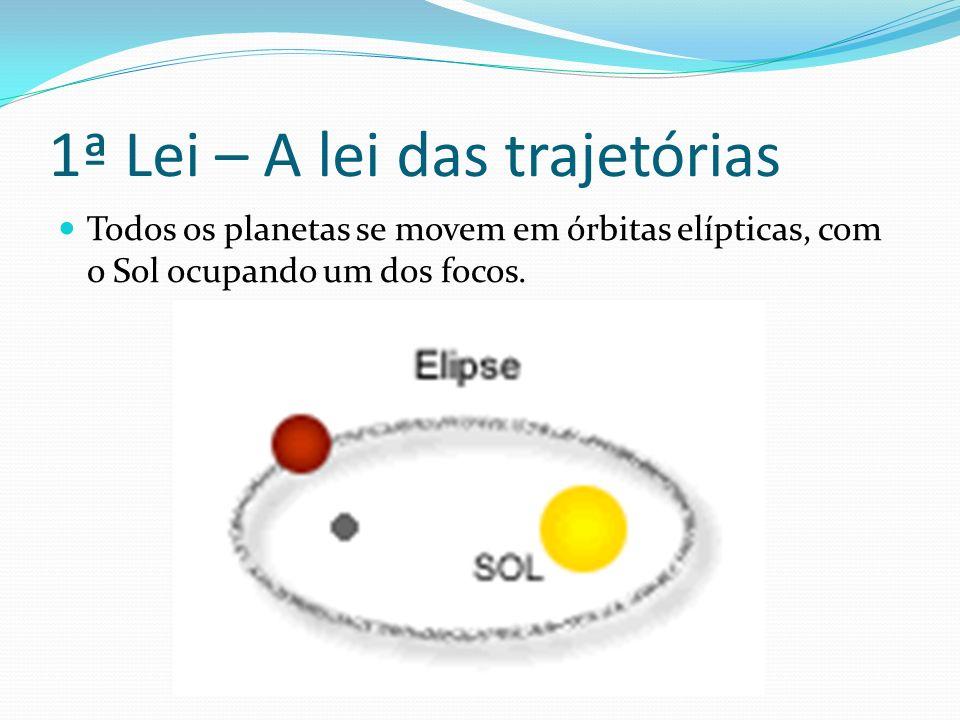 1ª Lei – A lei das trajetórias Todos os planetas se movem em órbitas elípticas, com o Sol ocupando um dos focos.