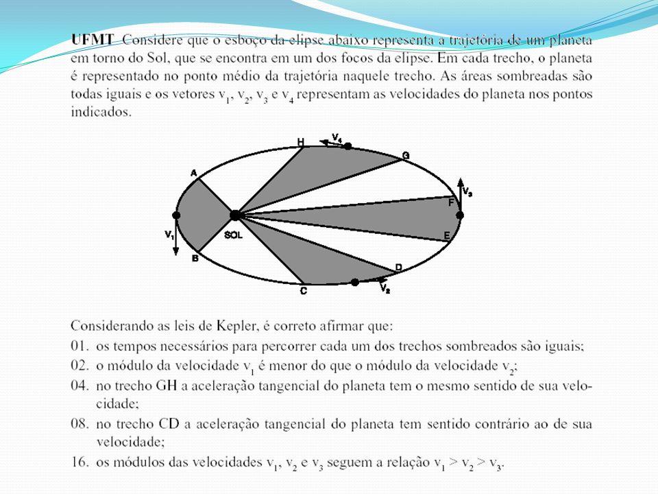 3ª Lei de Kepler – Lei dos Períodos Para todo os planetas, o quadrado de seu período de revolução é diretamente proporcional ao cubo do raio médio de sua órbita.
