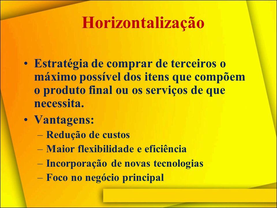 Horizontalização Desvantagens: –Menor controle tecnológico –Deixa de auferir o lucro do fornecedor –Maior exposição