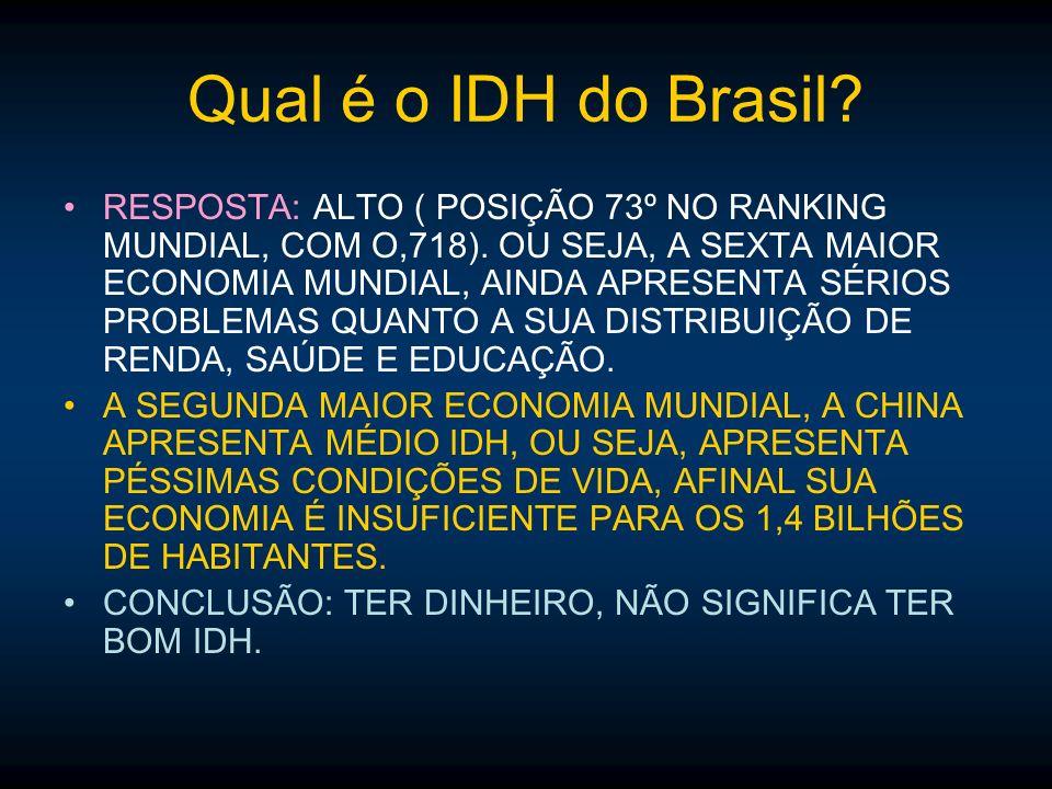 Qual é o IDH do Brasil? RESPOSTA: ALTO ( POSIÇÃO 73º NO RANKING MUNDIAL, COM O,718). OU SEJA, A SEXTA MAIOR ECONOMIA MUNDIAL, AINDA APRESENTA SÉRIOS P
