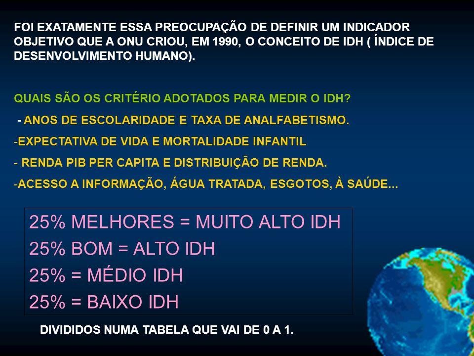 FOI EXATAMENTE ESSA PREOCUPAÇÃO DE DEFINIR UM INDICADOR OBJETIVO QUE A ONU CRIOU, EM 1990, O CONCEITO DE IDH ( ÍNDICE DE DESENVOLVIMENTO HUMANO). QUAI