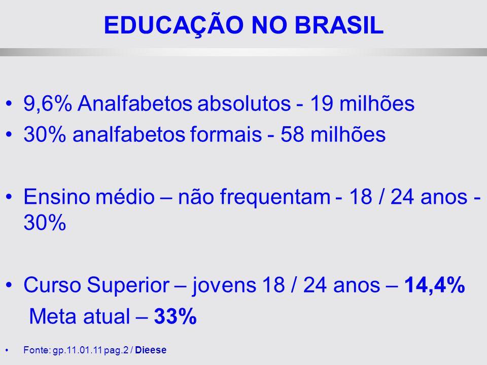 EDUCAÇÃO NO BRASIL 9,6% Analfabetos absolutos - 19 milhões 30% analfabetos formais - 58 milhões Ensino médio – não frequentam - 18 / 24 anos - 30% Curso Superior – jovens 18 / 24 anos – 14,4% Meta atual – 33% Fonte: gp.11.01.11 pag.2 / Dieese
