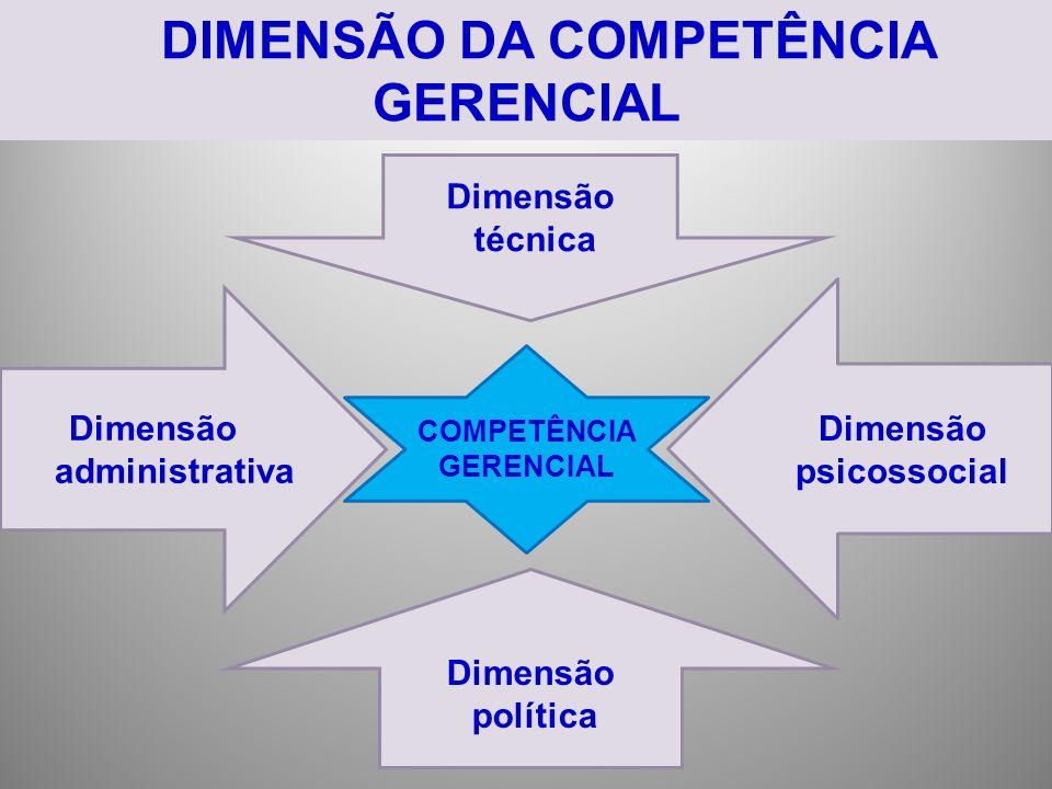 DIMENSÃO DA COMPETÊNCIA GERENCIAL Dimensão técnica Dimensão administrativa Dimensão psicossocial Dimensão política COMPETÊNCIA GERENCIAL