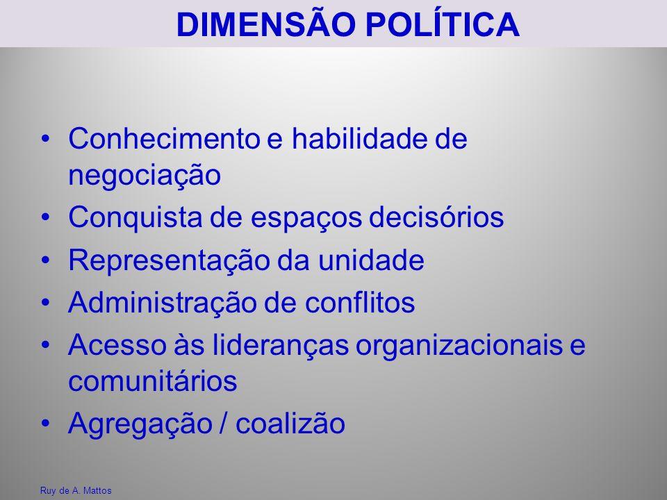 DIMENSÃO POLÍTICA Conhecimento e habilidade de negociação Conquista de espaços decisórios Representação da unidade Administração de conflitos Acesso às lideranças organizacionais e comunitários Agregação / coalizão Ruy de A.