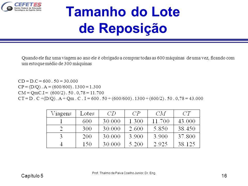 Capítulo 5 Prof. Thalmo de Paiva Coelho Junior, Dr. Eng. 16 Tamanho do Lote de Reposição Quando ele faz uma viagem ao ano ele é obrigado a comprar tod