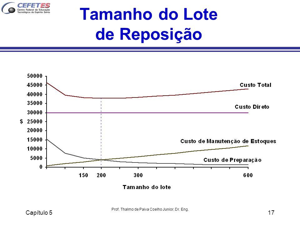 Capítulo 5 Prof. Thalmo de Paiva Coelho Junior, Dr. Eng. 17 Tamanho do Lote de Reposição