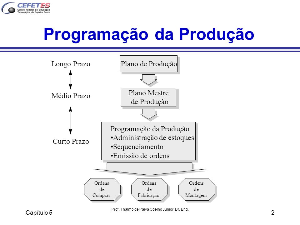 Capítulo 5 Prof. Thalmo de Paiva Coelho Junior, Dr. Eng. 2 Programação da Produção Plano Mestre de Produção Longo Prazo Médio Prazo Curto Prazo Plano