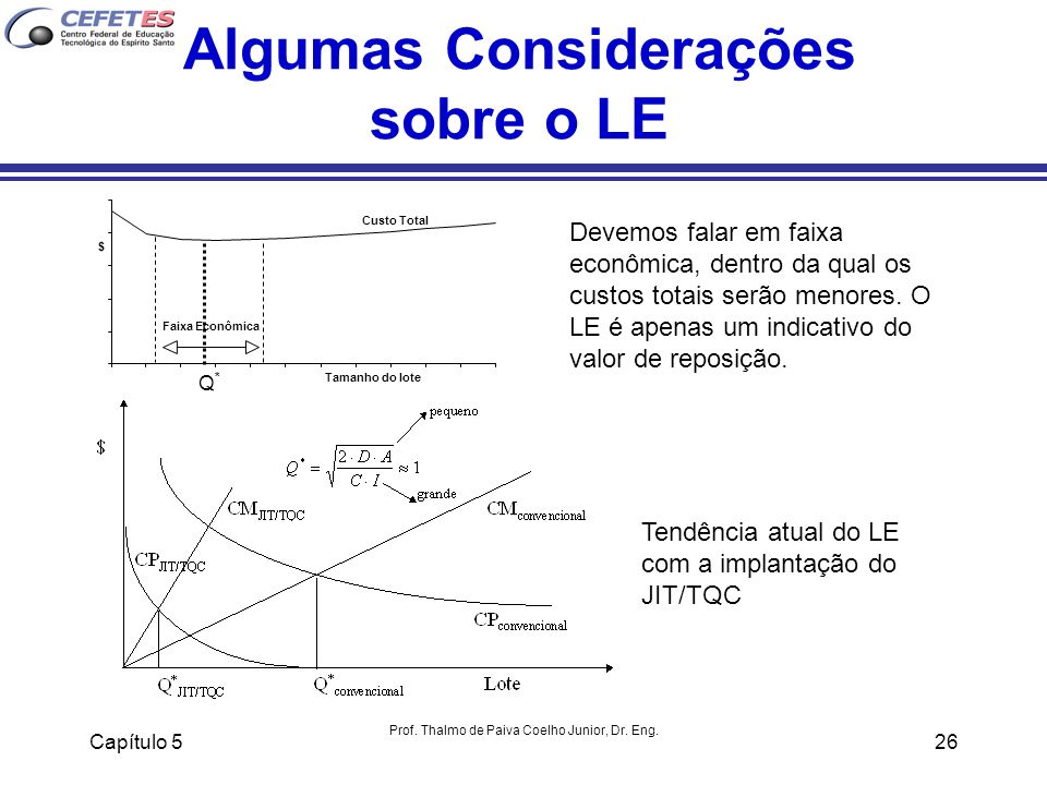 Capítulo 5 Prof. Thalmo de Paiva Coelho Junior, Dr. Eng. 26 Algumas Considerações sobre o LE Tamanho do lote $ Custo Total Faixa Econômica Q * Devemos