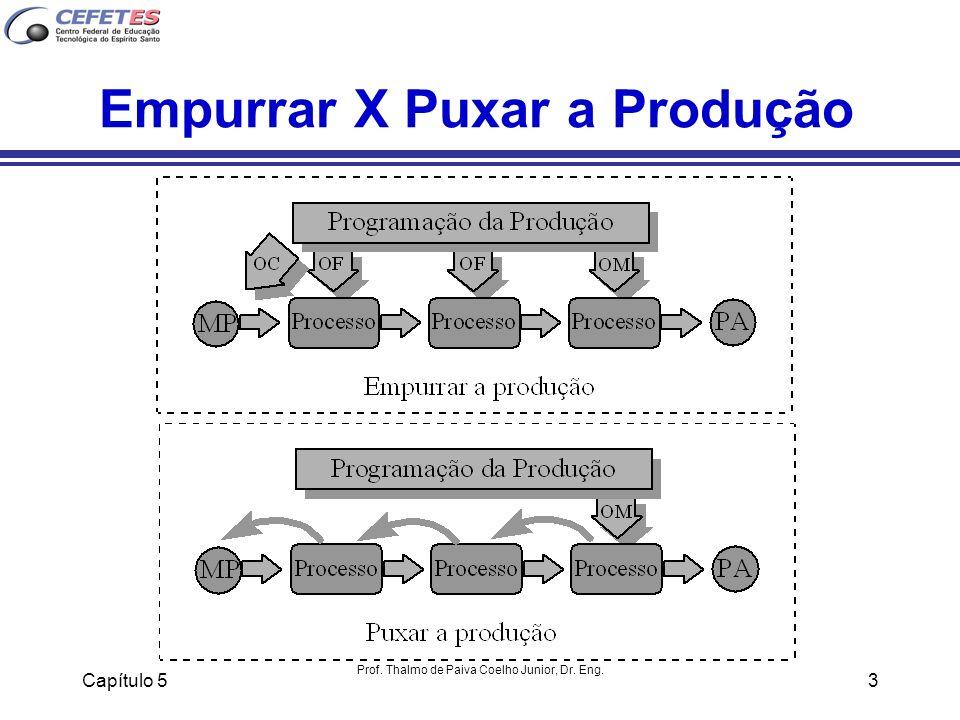 Capítulo 5 Prof. Thalmo de Paiva Coelho Junior, Dr. Eng. 3 Empurrar X Puxar a Produção
