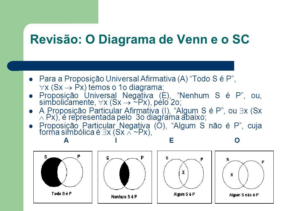 Revisão: O Diagrama de Venn e o SC Para a Proposição Universal Afirmativa (A) Todo S é P, x (Sx Px) temos o 1o diagrama; Proposição Universal Negativa