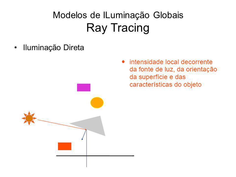 Modelos de ILuminação Globais Ray Tracing Iluminação Direta