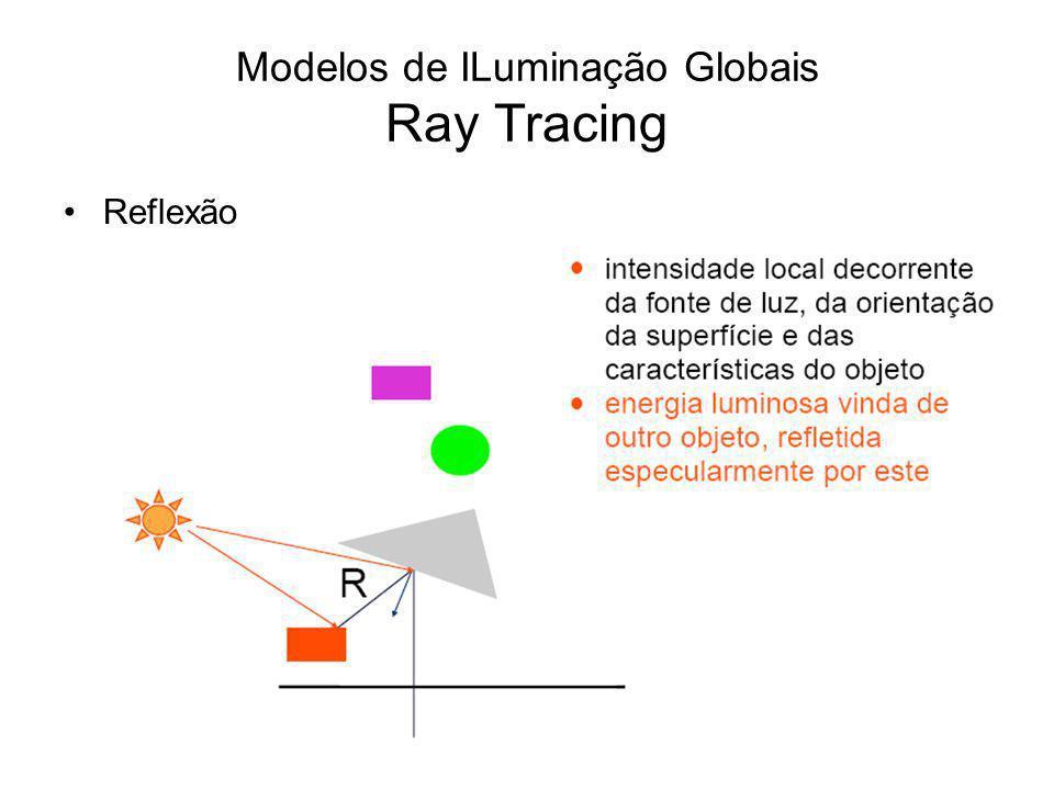 Modelos de ILuminação Globais Ray Tracing Reflexão