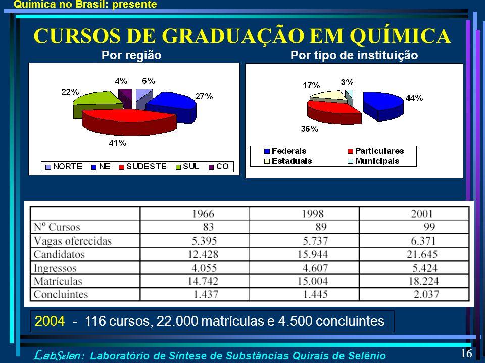 L ab S e len : Laboratório de Síntese de Substâncias Quirais de Selênio 16 CURSOS DE GRADUAÇÃO EM QUÍMICA 2004 - 116 cursos, 22.000 matrículas e 4.500 concluintes Química no Brasil: presente Por regiãoPor tipo de instituição