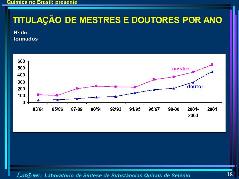 L ab S e len : Laboratório de Síntese de Substâncias Quirais de Selênio 18 TITULAÇÃO DE MESTRES E DOUTORES POR ANO Química no Brasil: presente N o de formados