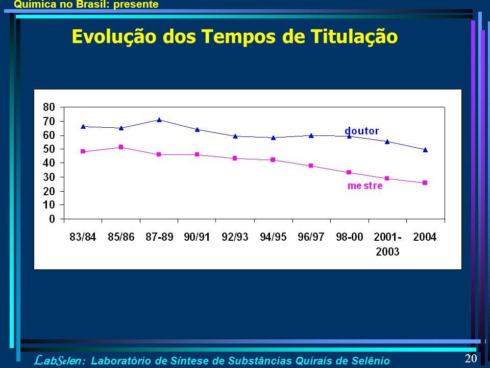 L ab S e len : Laboratório de Síntese de Substâncias Quirais de Selênio 20 Evolução dos Tempos de Titulação Química no Brasil: presente
