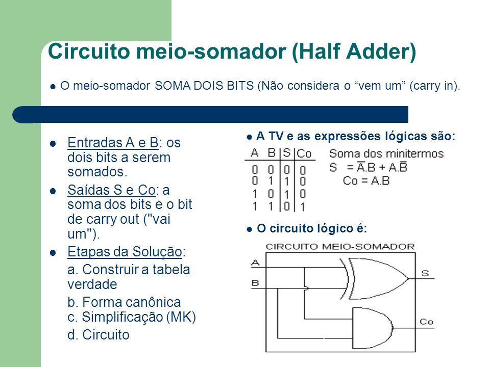 Circuito meio-somador (Half Adder) Entradas A e B: os dois bits a serem somados. Saídas S e Co: a soma dos bits e o bit de carry out (