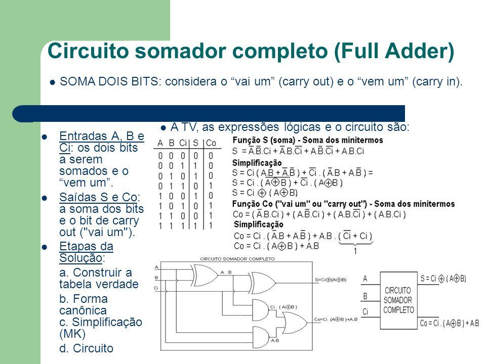 Circuito somador completo (Full Adder) SOMA DOIS BITS: considera o vai um (carry out) e o vem um (carry in). Entradas A, B e Ci: os dois bits a serem