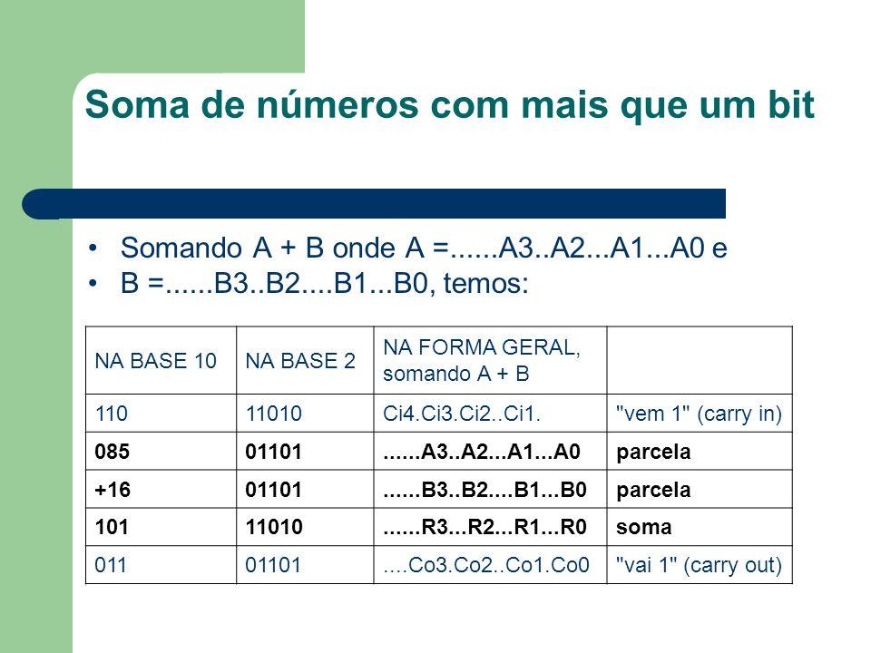 Soma de números com mais que um bit Somando A + B onde A =......A3..A2...A1...A0 e B =......B3..B2....B1...B0, temos: NA BASE 10NA BASE 2 NA FORMA GER