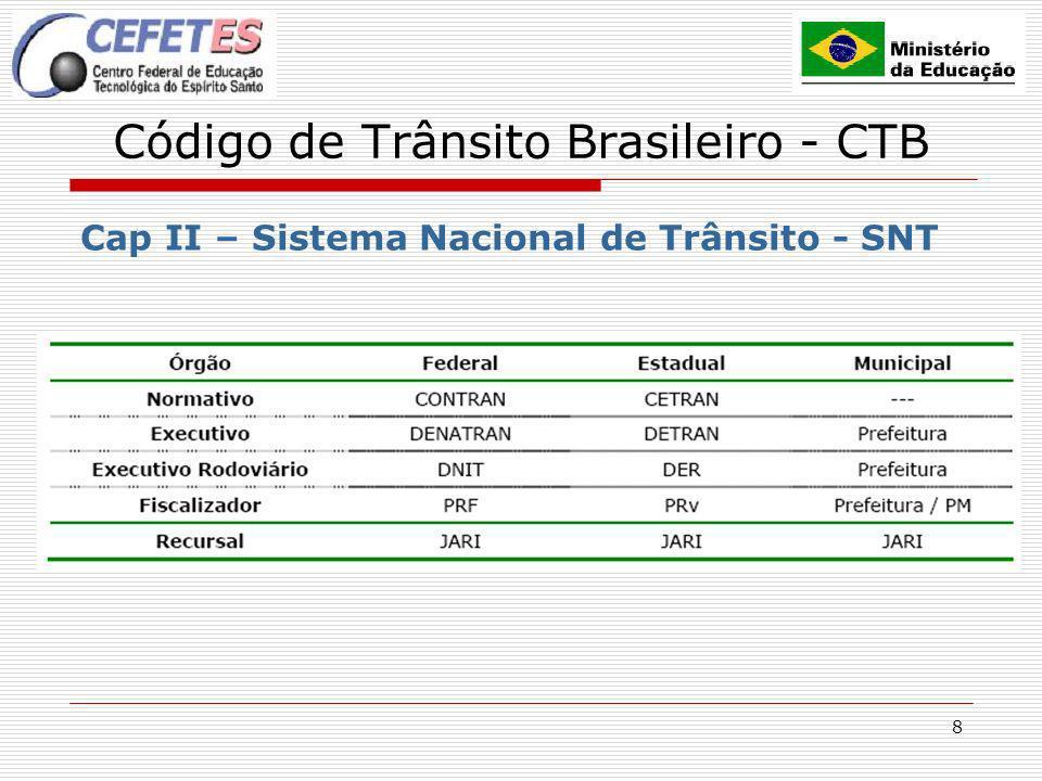 9 Código de Trânsito Brasileiro - CTB Cap III – Normas de Circulação e Conduta