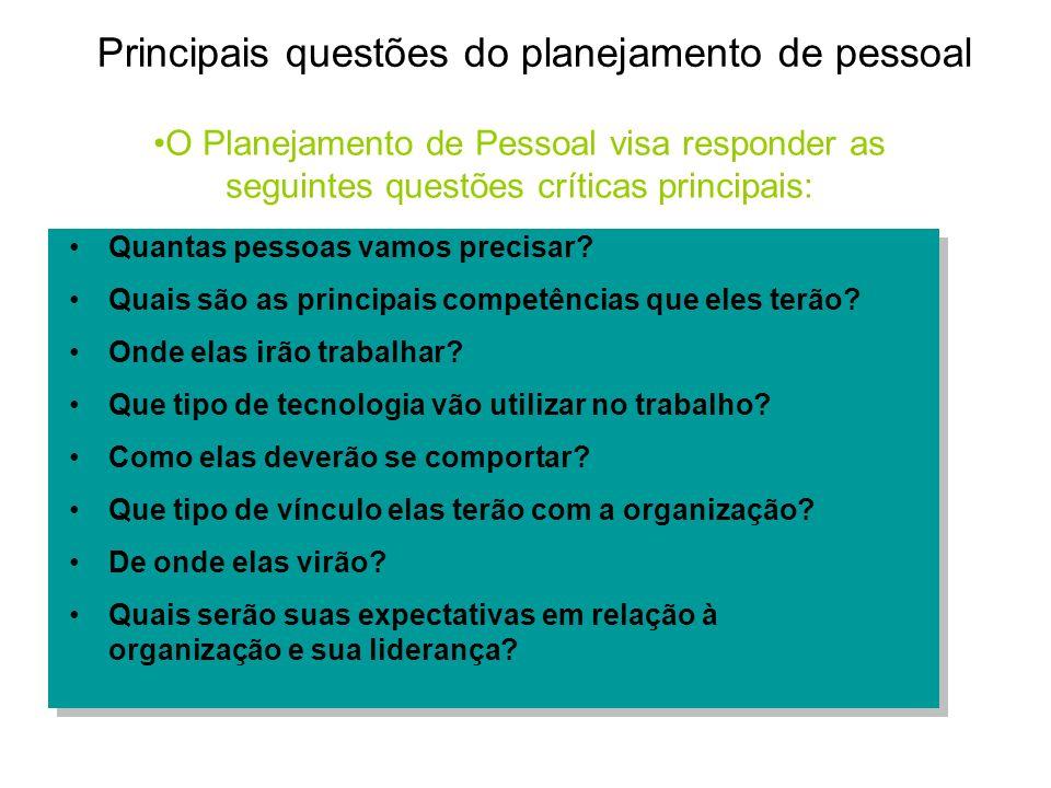 Principais questões do planejamento de pessoal Quantas pessoas vamos precisar? Quais são as principais competências que eles terão? Onde elas irão tra