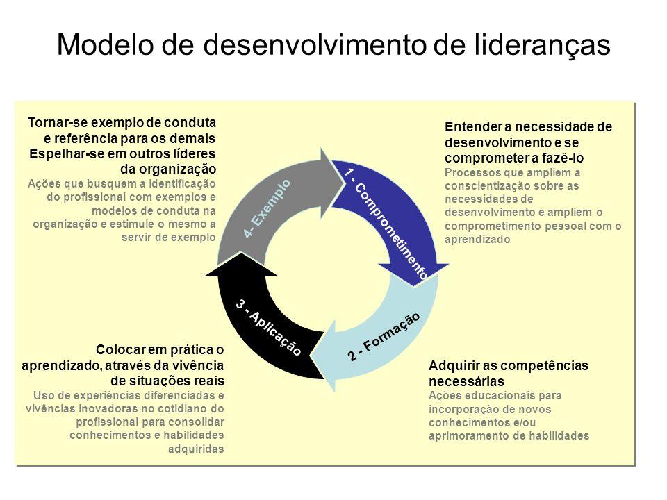 4- Exemplo 1 - Comprometimento 3 - Aplicação 2 - Formação Modelo de desenvolvimento de lideranças Entender a necessidade de desenvolvimento e se compr
