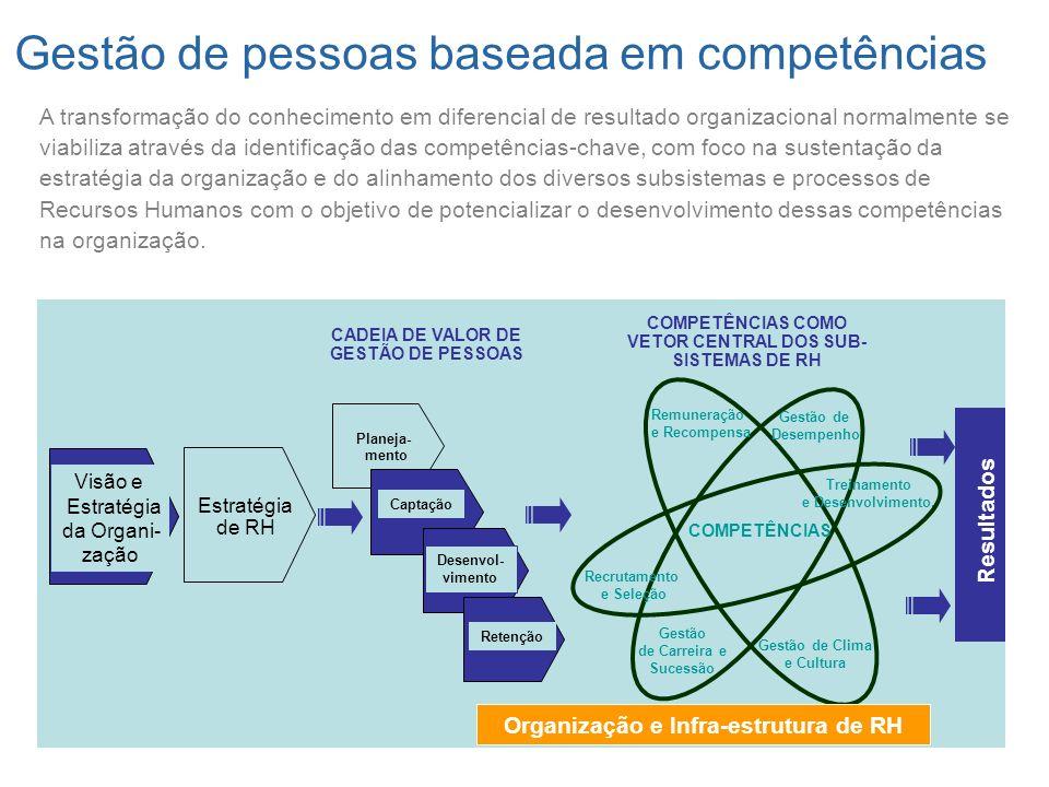 CADEIA DE VALOR DE GESTÃO DE PESSOAS Visão e Estratégia da Organi- zação Estratégia de RH COMPETÊNCIAS COMO VETOR CENTRAL DOS SUB- SISTEMAS DE RH Remu