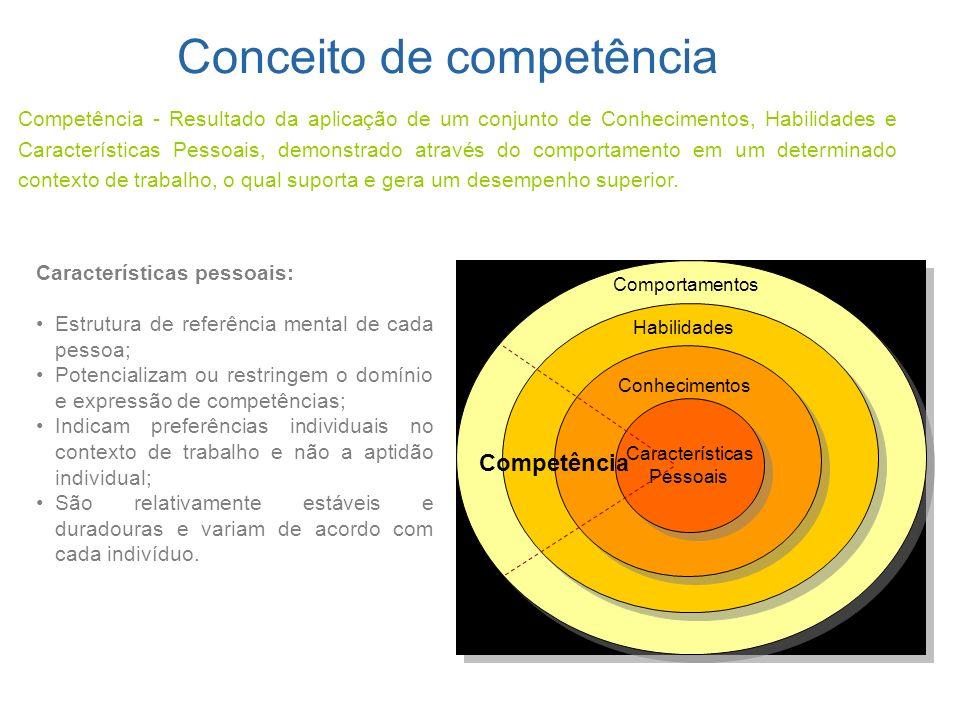 Competência - Resultado da aplicação de um conjunto de Conhecimentos, Habilidades e Características Pessoais, demonstrado através do comportamento em