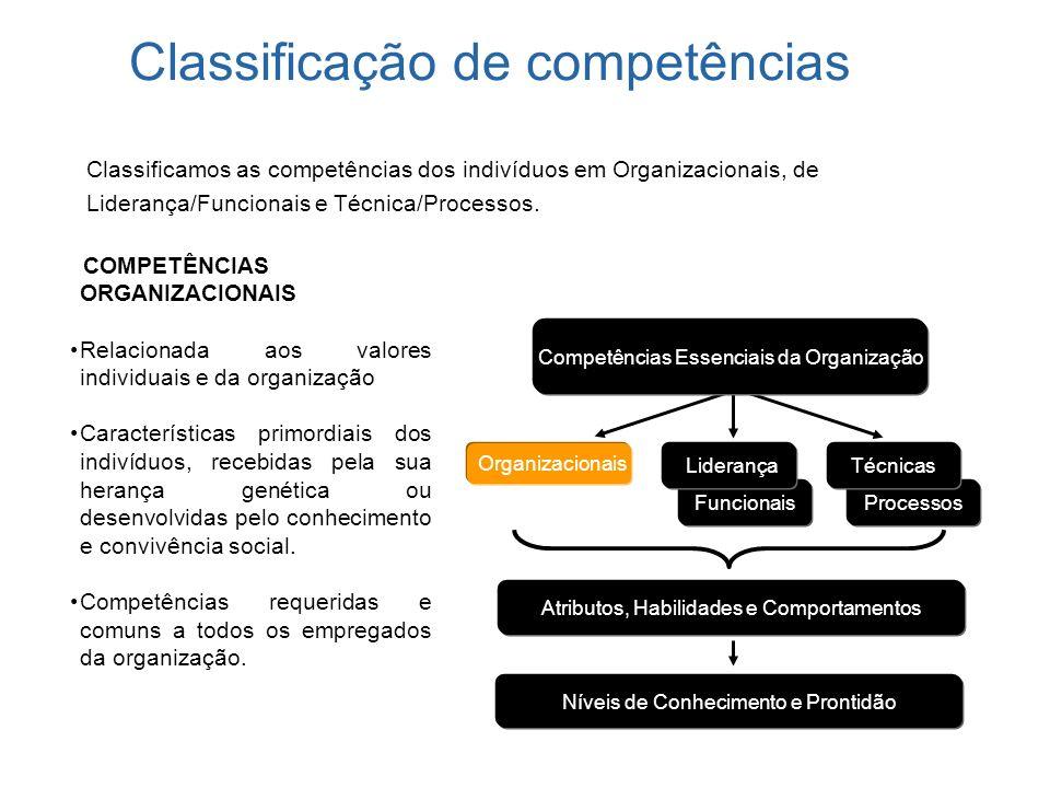 Classificação de competências Funcionais Organizacionais Liderança Processos Técnicas Níveis de Conhecimento e Prontidão Atributos, Habilidades e Comp