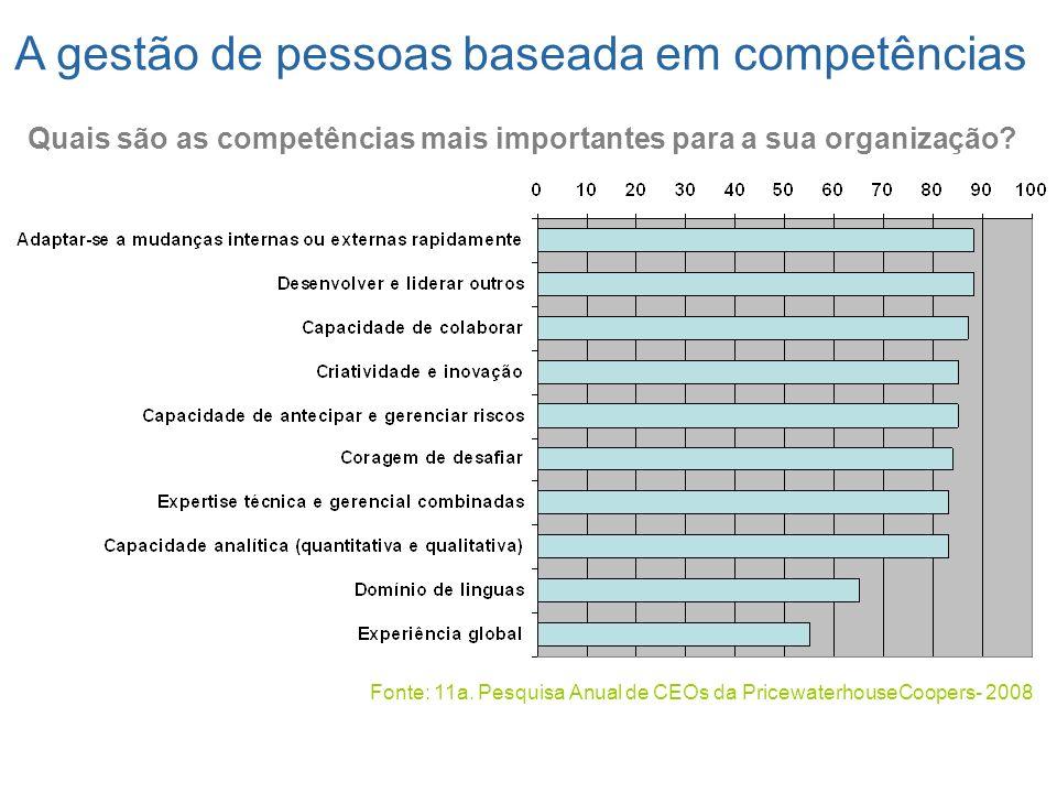Quais são as competências mais importantes para a sua organização? Fonte: 11a. Pesquisa Anual de CEOs da PricewaterhouseCoopers- 2008 A gestão de pess