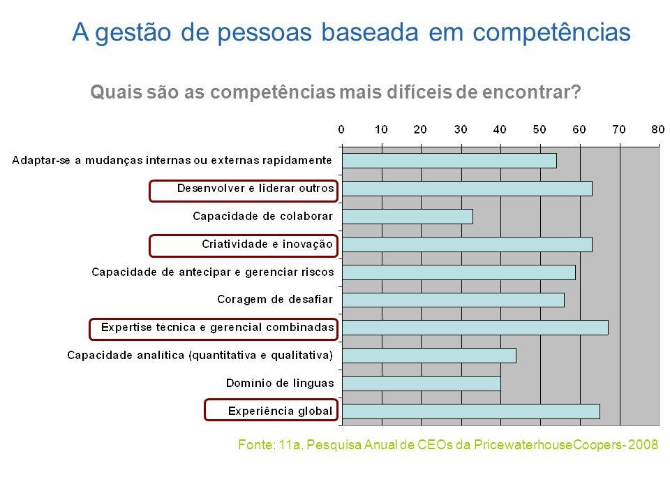 Quais são as competências mais difíceis de encontrar? Fonte: 11a. Pesquisa Anual de CEOs da PricewaterhouseCoopers- 2008 A gestão de pessoas baseada e