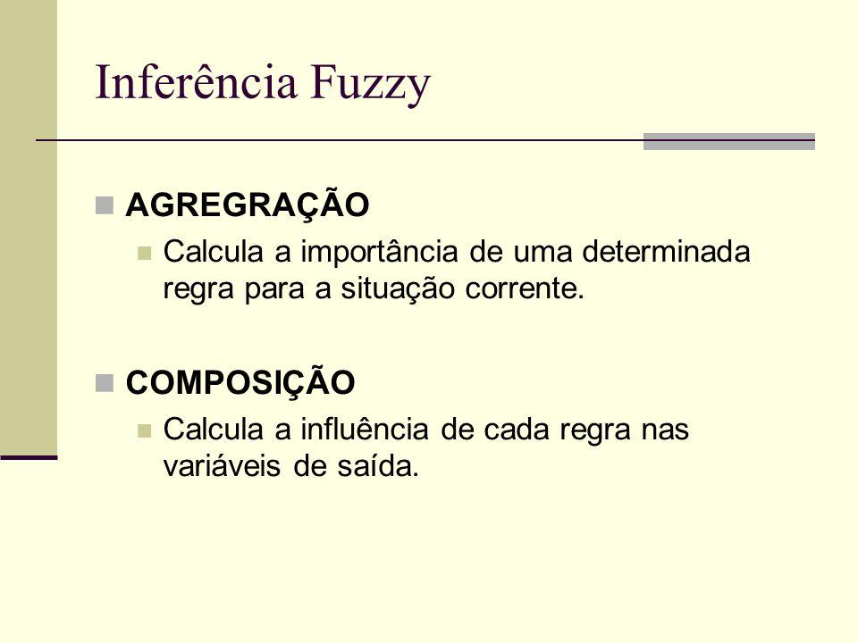 Inferência Fuzzy AGREGRAÇÃO Calcula a importância de uma determinada regra para a situação corrente. COMPOSIÇÃO Calcula a influência de cada regra nas