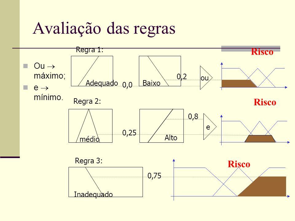Avaliação das regras Ou máximo; e mínimo. Adequado Regra 1: Baixo 0,0 ou 0,2 Risco médio Regra 2: Alto 0,25 e 0,8 Risco Inadequado Regra 3: 0,75