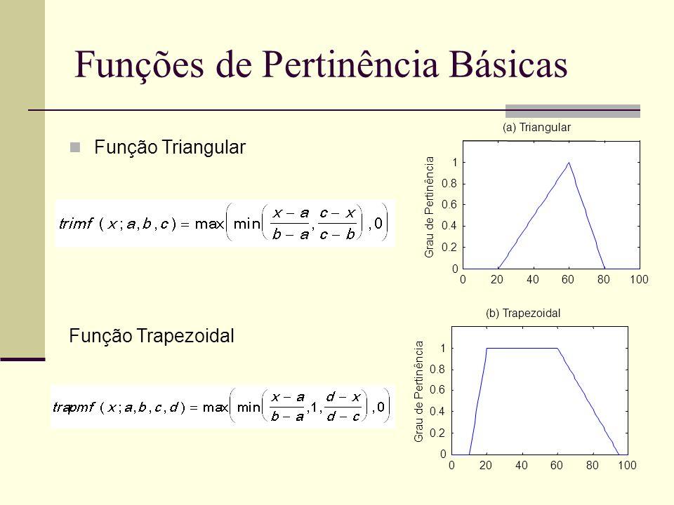 Funções de Pertinência avançadas 020406080100 0 0.2 0.4 0.6 0.8 1 Grau de Pertinência (c) Gaussiana 020406080100 0 0.2 0.4 0.6 0.8 1 Grau de Pertinência (d) Sino Gerneralizada Função Gaussiana Função Sino Generalizada