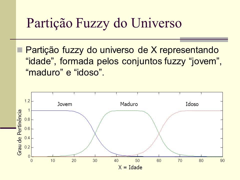 Partição Fuzzy do Universo Partição fuzzy do universo de X representando idade, formada pelos conjuntos fuzzy jovem, maduro e idoso. 01020304050607080