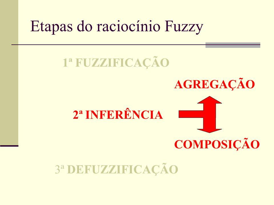 Etapas do raciocínio Fuzzy 1ª FUZZIFICAÇÃO 2ª INFERÊNCIA AGREGAÇÃO 3ª DEFUZZIFICAÇÃO COMPOSIÇÃO
