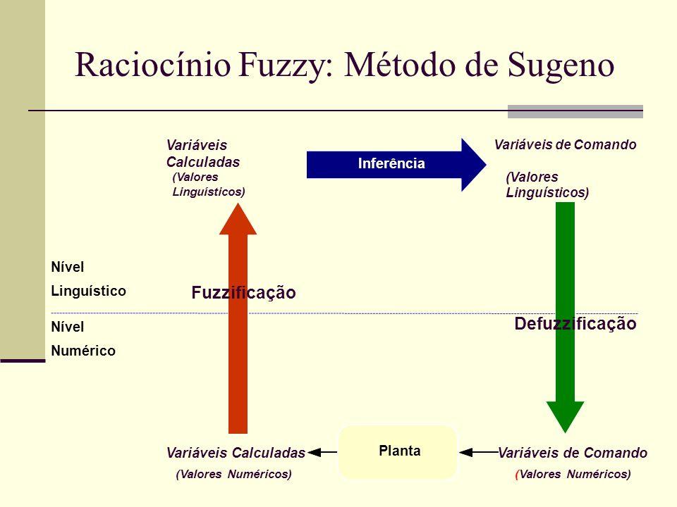 Raciocínio Fuzzy: Método de Sugeno Linguístico Numérico Nível Variáveis Calculadas (Valores Numéricos) (Valores Linguísticos) Inferência Variáveis de