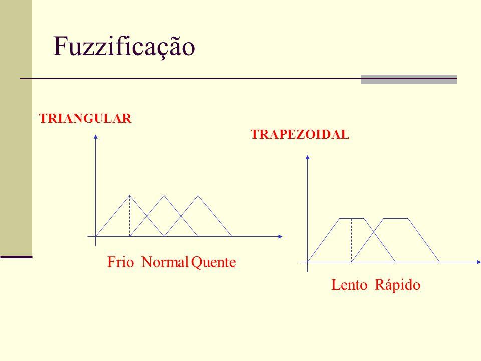 Fuzzificação TRIANGULAR FrioNormalQuente TRAPEZOIDAL Lento Rápido