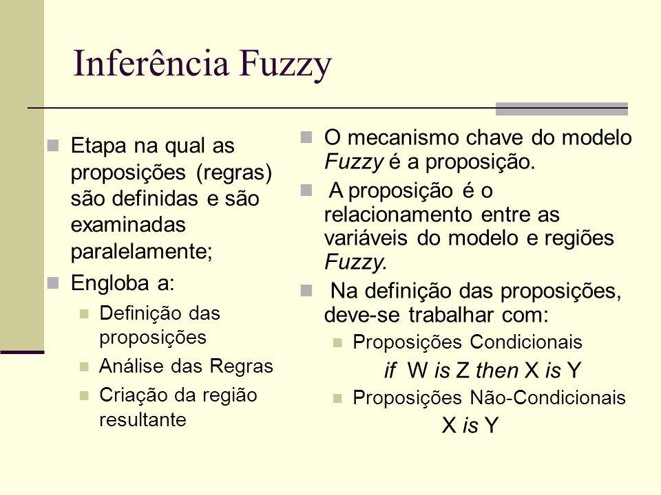 Inferência Fuzzy Etapa na qual as proposições (regras) são definidas e são examinadas paralelamente; Engloba a: Definição das proposições Análise das