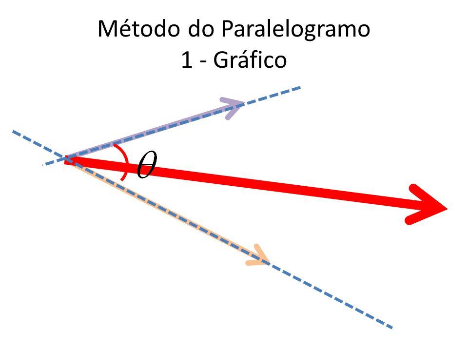 Método do Paralelogramo Quando o ângulo entre os vetores são indispensáveis.