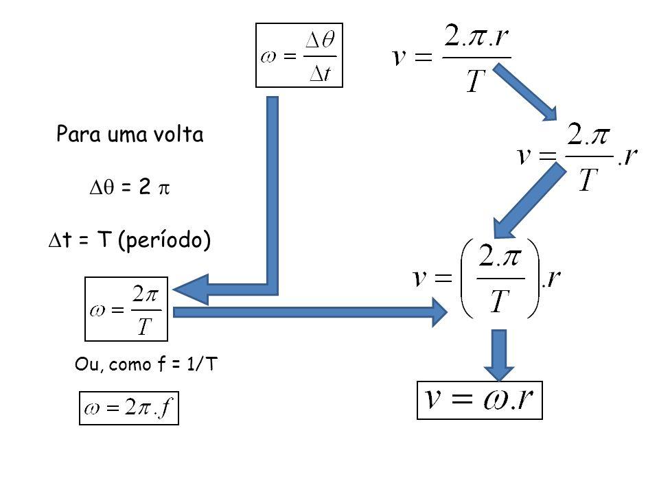 s para uma circunferência pode ser escrito como No entanto, se período é o tempo de uma volta temos Dividir por T é igual a multiplicar por f