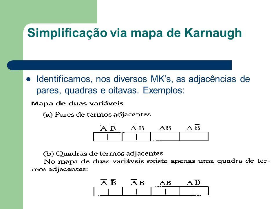 Simplificação via mapa de Karnaugh Identificamos, nos diversos MKs, as adjacências de pares, quadras e oitavas. Exemplos: