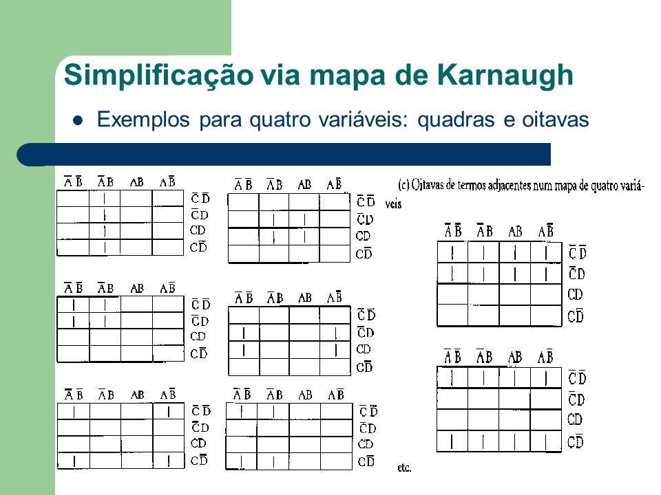 Simplificação via mapa de Karnaugh Exemplos para quatro variáveis: quadras e oitavas