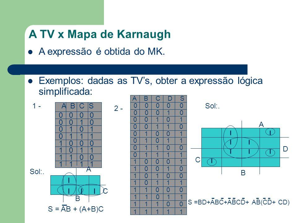 A TV x Mapa de Karnaugh Exemplos: dadas as TVs, obter a expressão lógica simplificada: A expressão é obtida do MK. 1 -A B C S 0 0 0 0 1 0 0 1 0 1 1 1