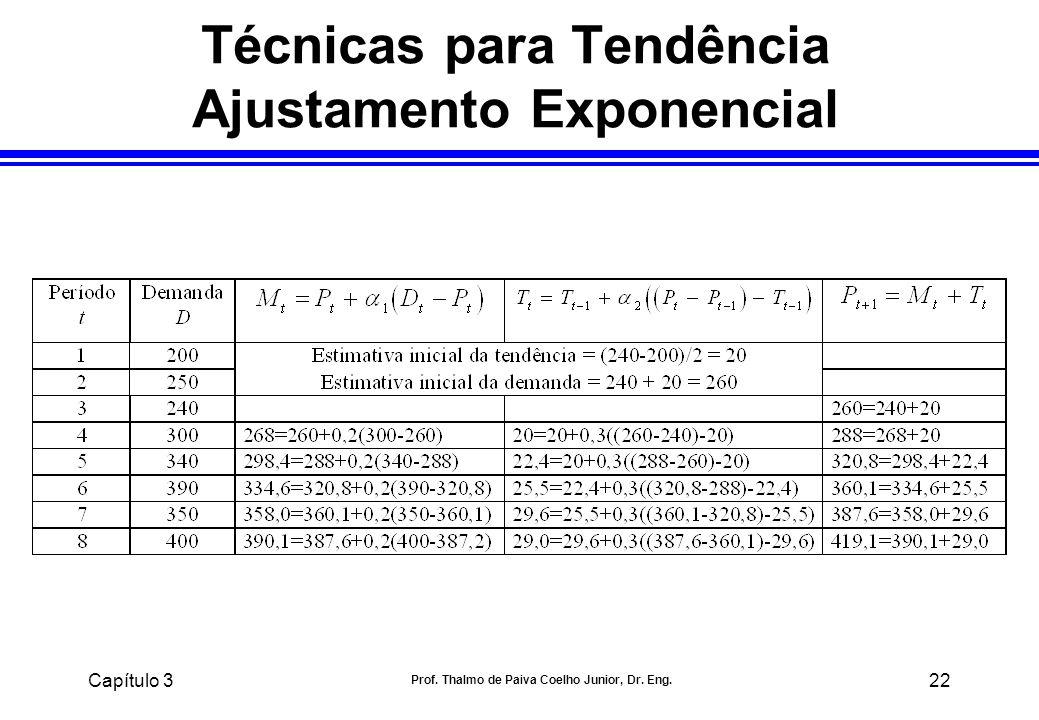 Capítulo 3 Prof. Thalmo de Paiva Coelho Junior, Dr. Eng. 22 Técnicas para Tendência Ajustamento Exponencial
