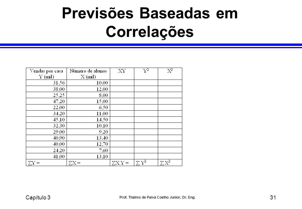 Capítulo 3 Prof. Thalmo de Paiva Coelho Junior, Dr. Eng. 31 Previsões Baseadas em Correlações