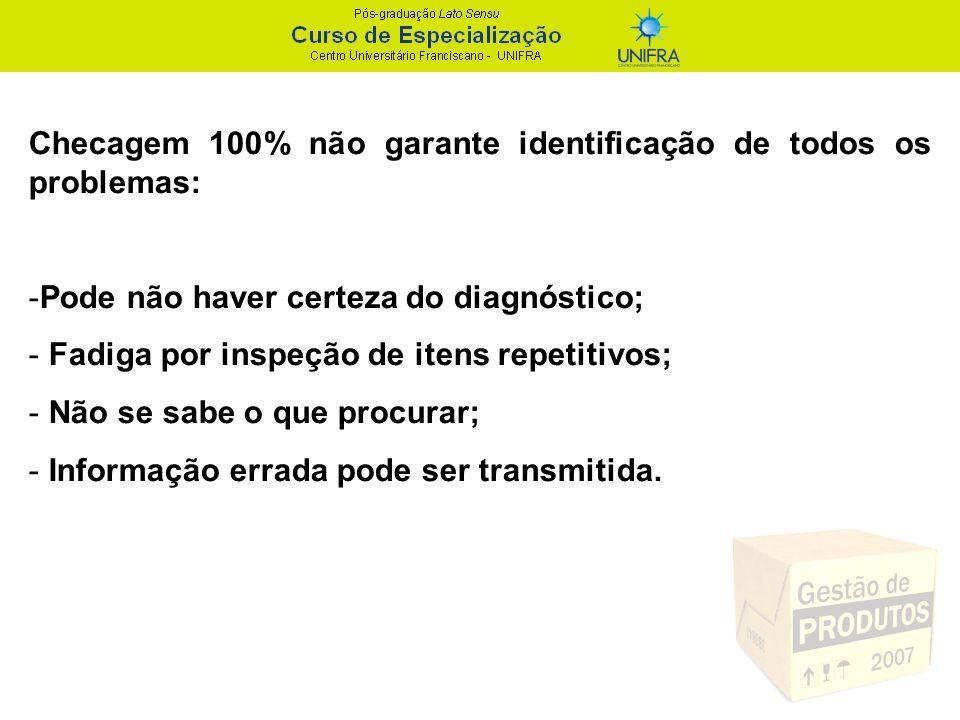 Checagem 100% não garante identificação de todos os problemas: -Pode não haver certeza do diagnóstico; - Fadiga por inspeção de itens repetitivos; - N