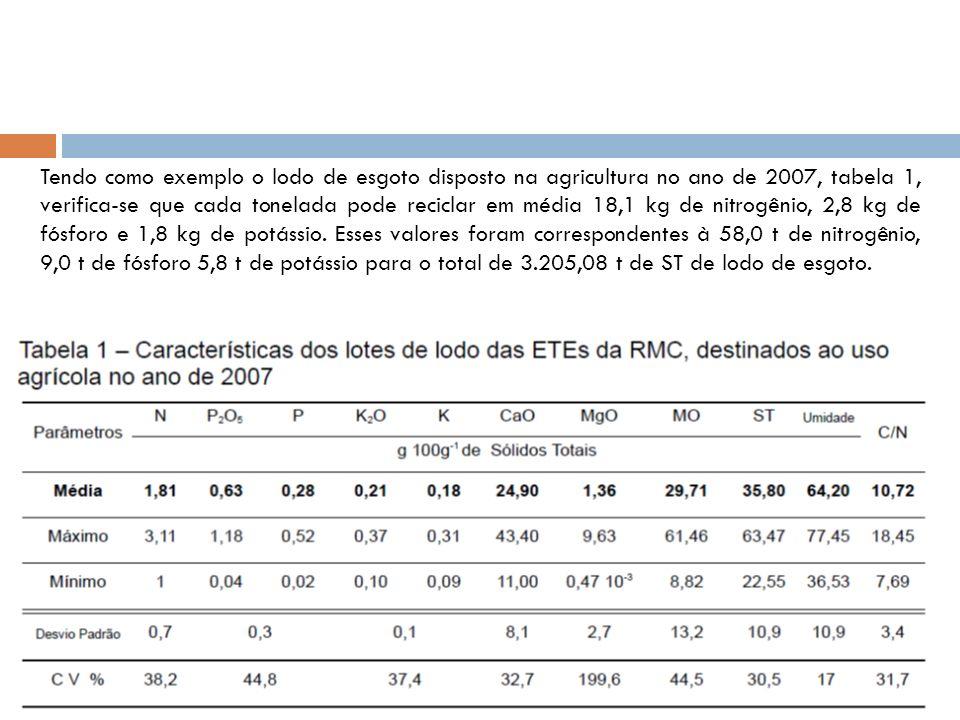 Tendo como exemplo o lodo de esgoto disposto na agricultura no ano de 2007, tabela 1, verifica-se que cada tonelada pode reciclar em média 18,1 kg de nitrogênio, 2,8 kg de fósforo e 1,8 kg de potássio.
